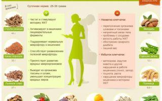 Клетчатка при запорах: список продуктов, рецепты