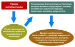 Запор после приёма антибиотиков: лечение и профилактика